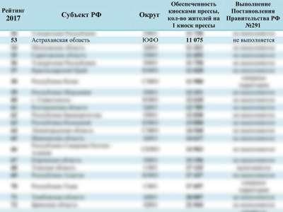 В Астраханской области наблюдаются проблемы с киосками, где продают прессу