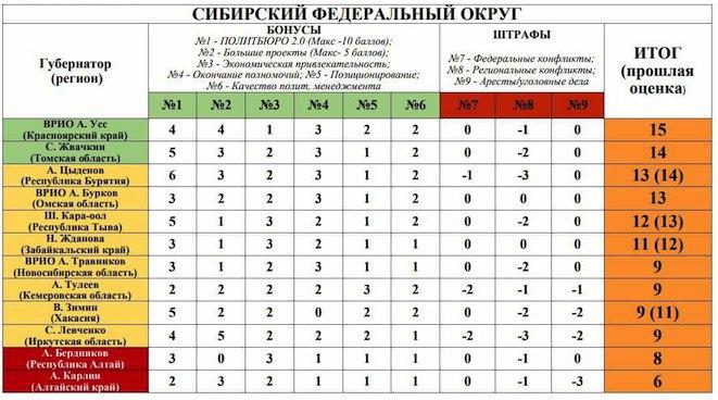 Алексей Цыденов сдает позиции, но держится в топе